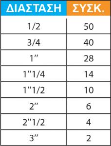 ΡΑΚΟΡ ΓΩΝΙΑΚΑ ΘΗΛΥΚΑ Νο 96-2