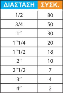 ΡΑΚΟΡ ΚΩΝΙΚΑ ΘΗΛ ΕΔΡΑ ΣΙΔΗΡΑ Νο 340-2